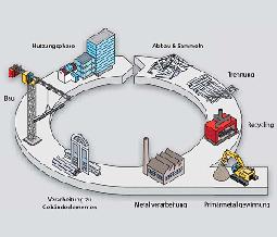 Aluminium Recycling-Kreislauf, © Metals for Buildings